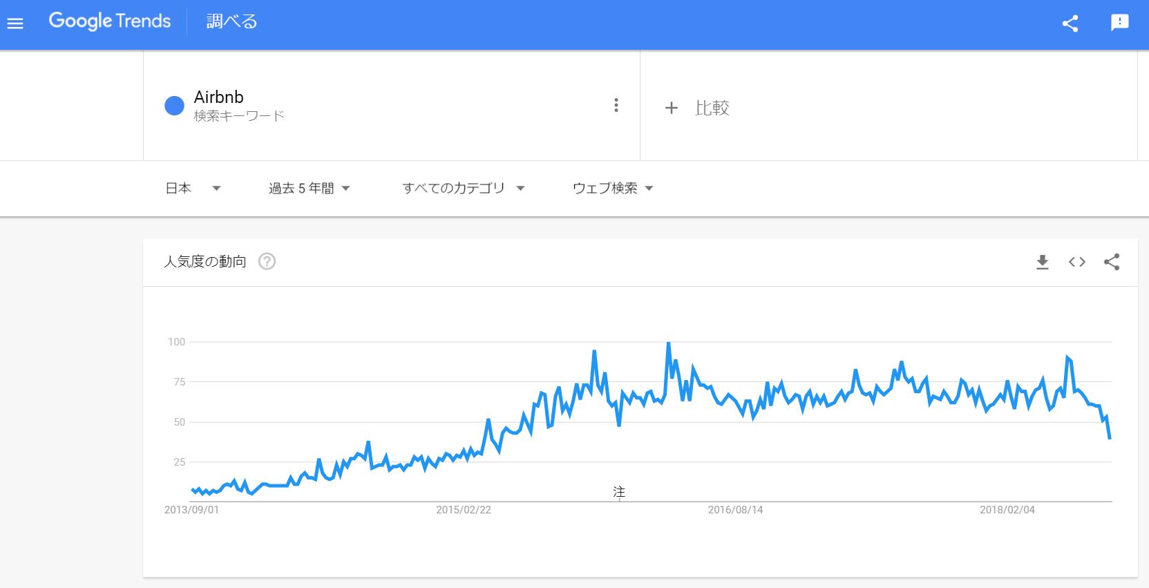 GoogleトレンドでAirbnbを調べると2013年から2年ほどかけて人気が増している