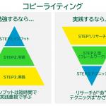 コピーライティングを勉強するときの3STEPとは?実践するときの3STEPとは?について図解