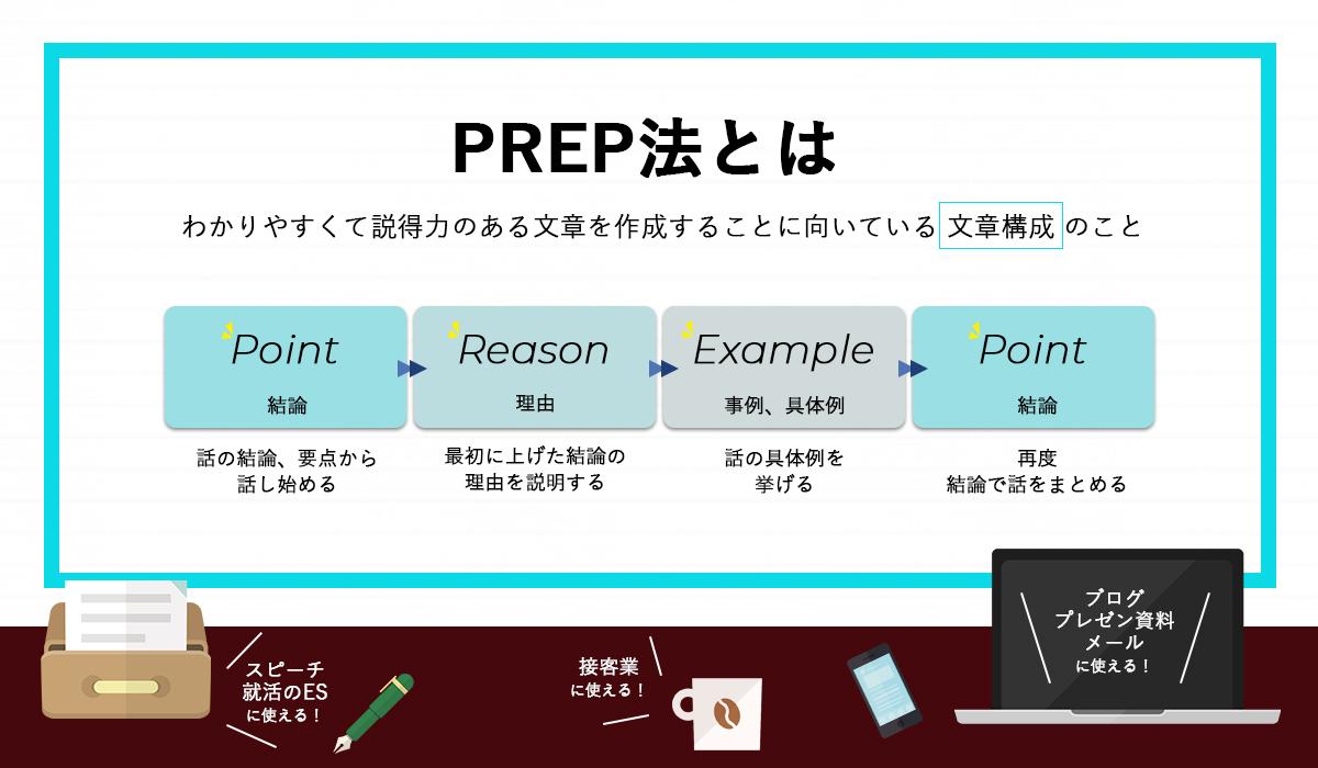 PREP法の解説画像